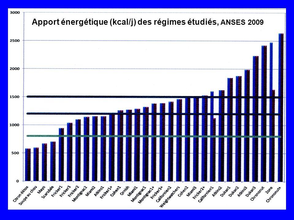 Apport énergétique (kcal/j) des régimes étudiés, ANSES 2009