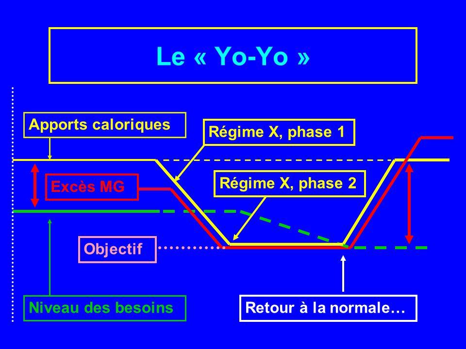 Le « Yo-Yo » Apports caloriques Niveau des besoins Régime X, phase 1 Régime X, phase 2 Retour à la normale… Objectif Excès MG