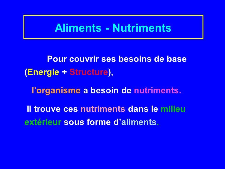 Aliments - Nutriments Pour couvrir ses besoins de base (Energie + Structure), lorganisme a besoin de nutriments.