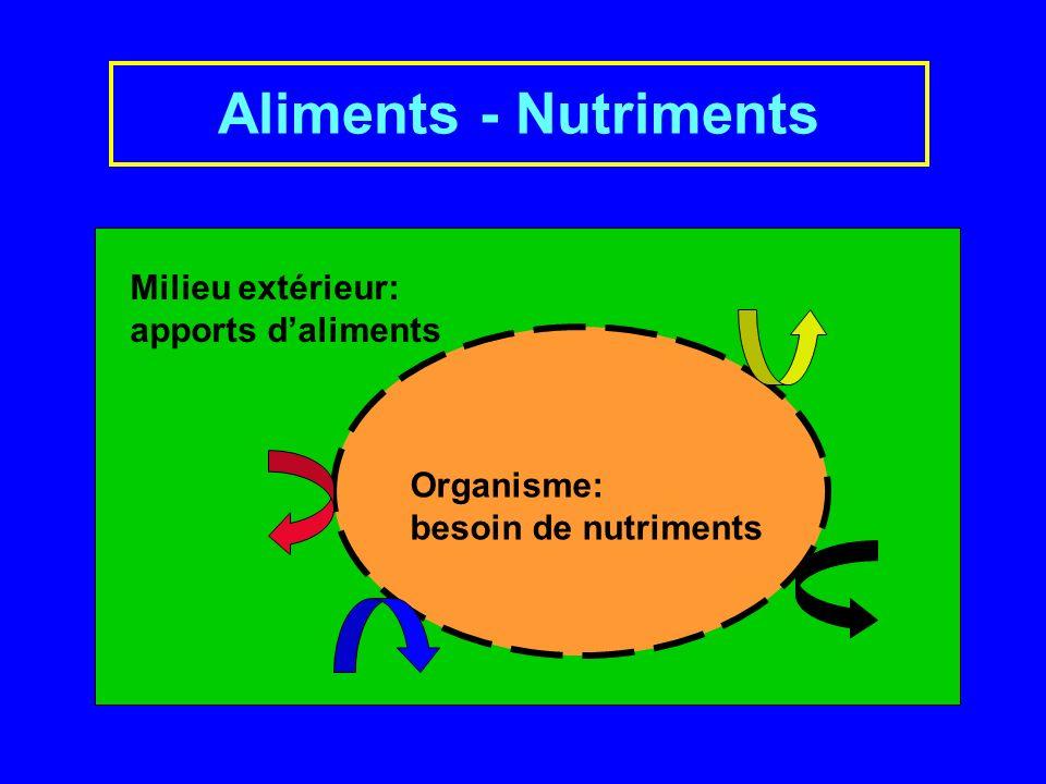Aliments - Nutriments Milieu extérieur: apports daliments Organisme: besoin de nutriments