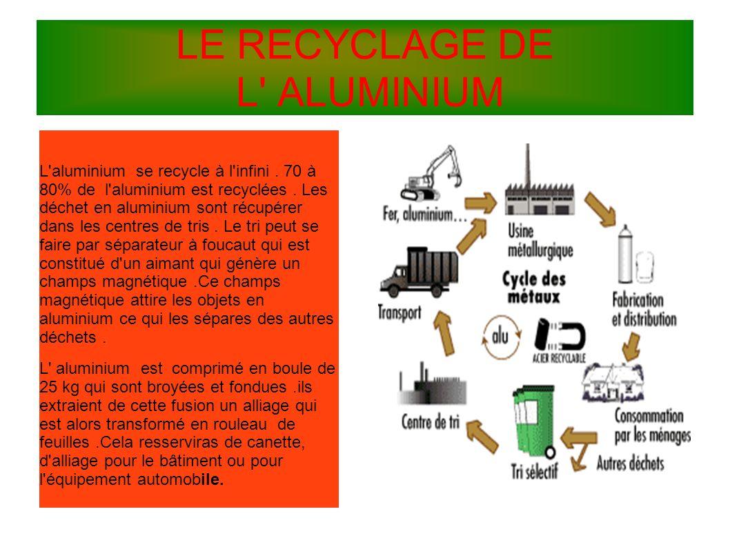 LE RECYCLAGE DE L' ALUMINIUM L'aluminium se recycle à l'infini. 70 à 80% de l'aluminium est recyclées. Les déchet en aluminium sont récupérer dans les