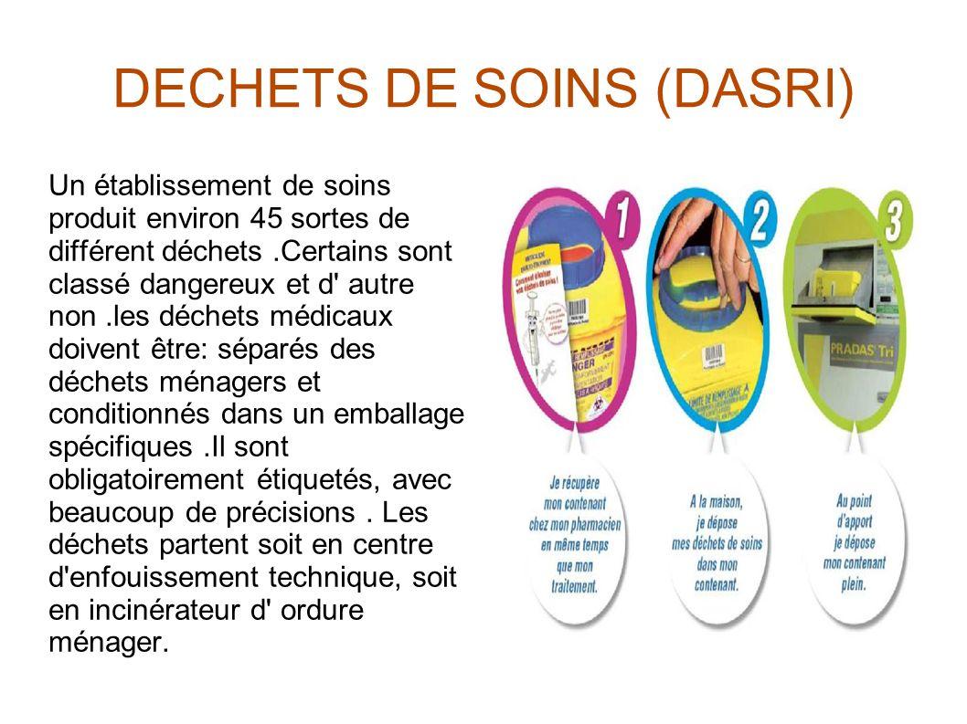 DECHETS DE SOINS (DASRI) Un établissement de soins produit environ 45 sortes de différent déchets.Certains sont classé dangereux et d' autre non.les d