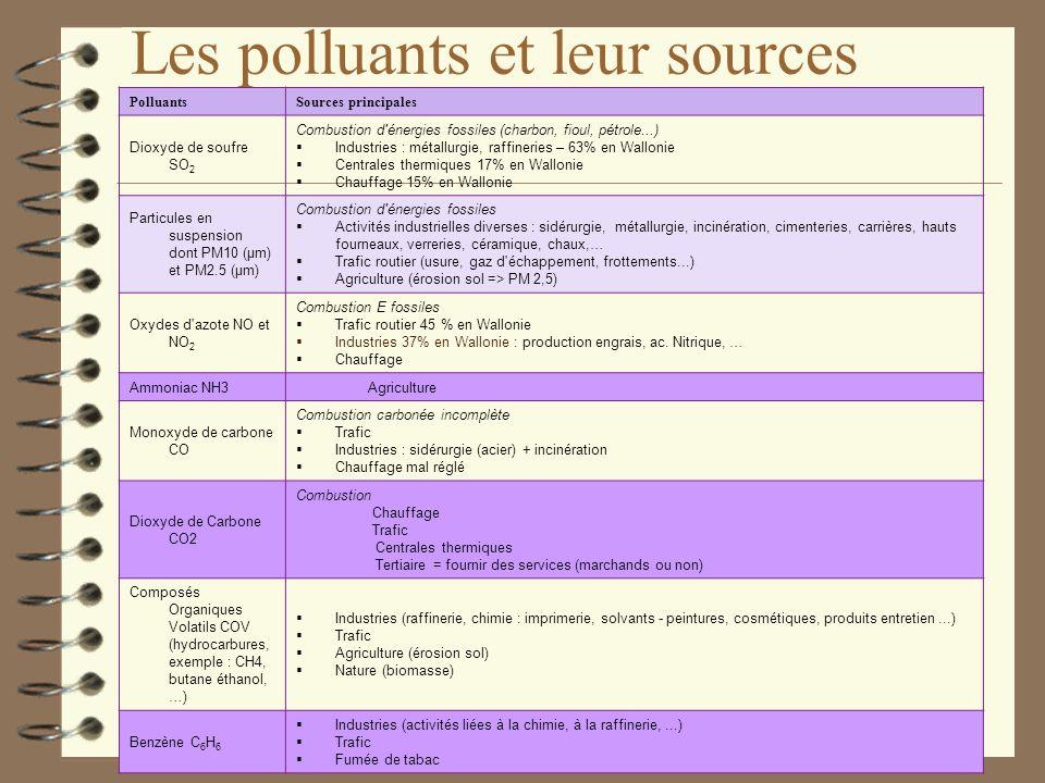 Table des Matières 4 1. Mise en situation Introduction: 4 2. Introduction: Les polluants et leurs sources 4 3. Evolution de la qualité de lair 4 4. Le