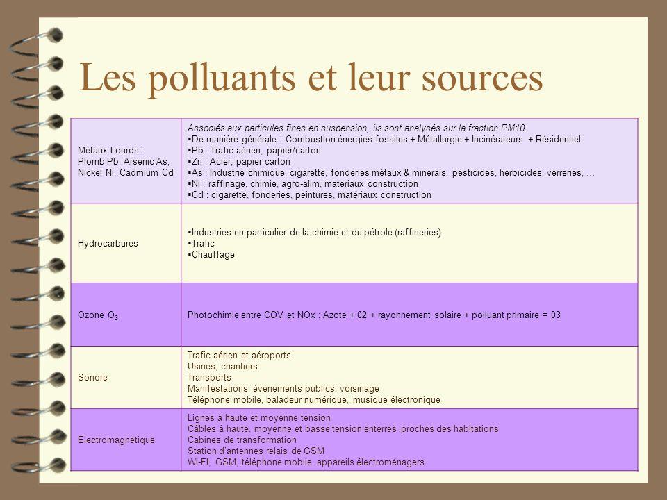 Les polluants et leur sources PolluantsSources principales Dioxyde de soufre SO 2 Combustion d'énergies fossiles (charbon, fioul, pétrole...) Industri