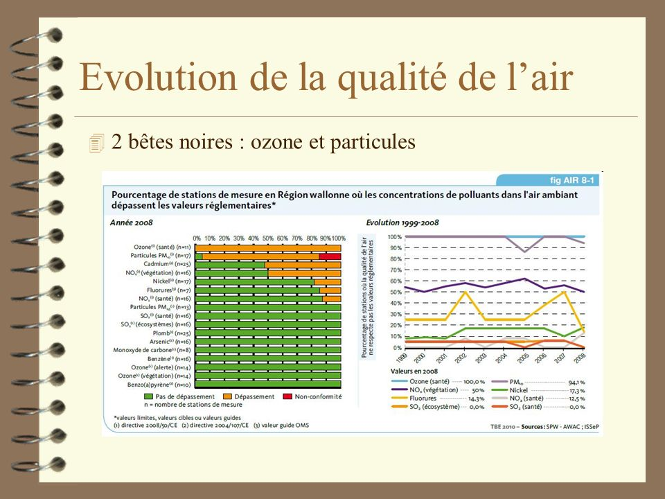 Evolution de la qualité de lair 4 Lair ambiant est de plus en plus contrôlé - 180 points de mesure en Wallonie 4 Diminution générale des rejets de pol