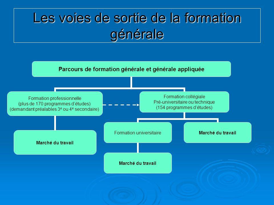 Parcours de formation générale et générale appliquée Formation professionnelle (plus de 170 programmes détudes) (demandant préalables 3 e ou 4 e secon