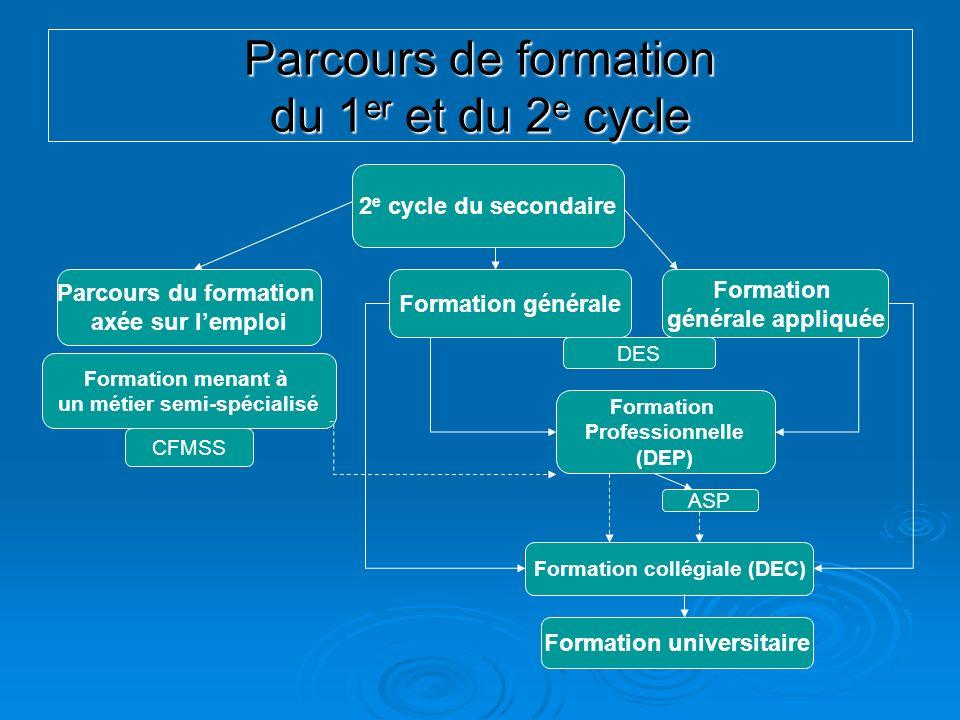 Parcours de formation du 1 er et du 2 e cycle 2 e cycle du secondaire Formation générale Formation générale appliquée Parcours du formation axée sur l