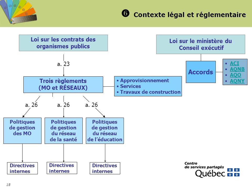 18 Contexte légal et réglementaire Loi sur le ministère du Conseil exécutif Accords ACI AQNB AQO AQNY Loi sur les contrats des organismes publics Troi