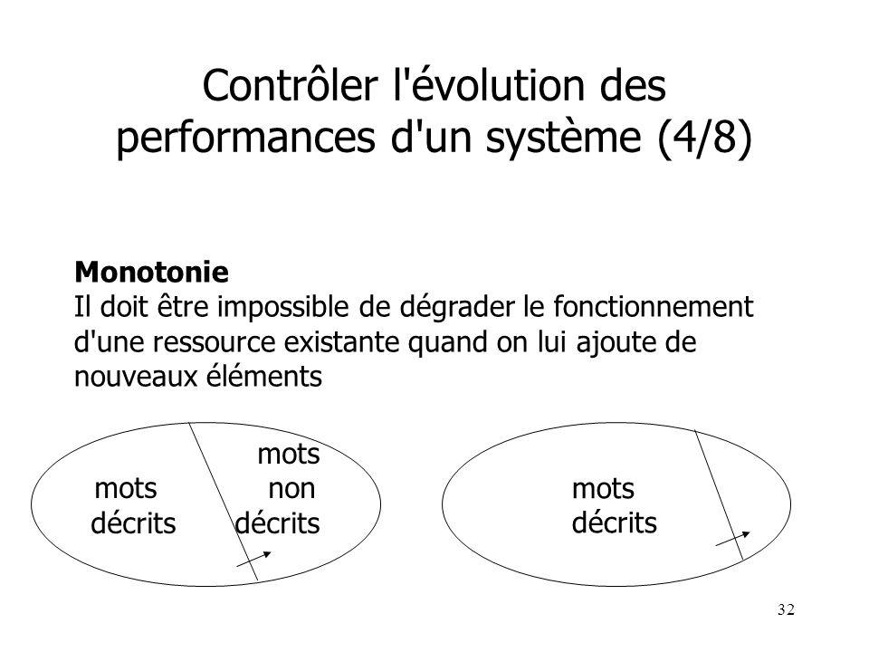 32 Monotonie Il doit être impossible de dégrader le fonctionnement d'une ressource existante quand on lui ajoute de nouveaux éléments Contrôler l'évol