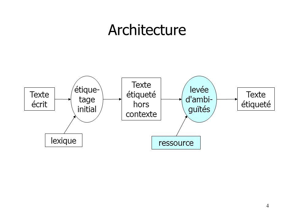 4 Architecture Texte écrit Texte étiqueté hors contexte Texte étiqueté étique- tage initial levée d'ambi- guïtés lexique ressource