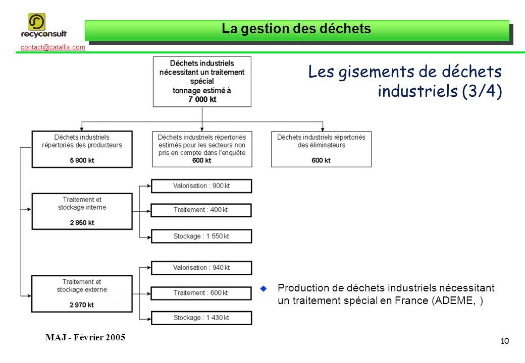La gestion des déchets 10 contact@catallix.com MAJ - Février 2005 Les gisements de déchets industriels (3/4) u Production de déchets industriels néces