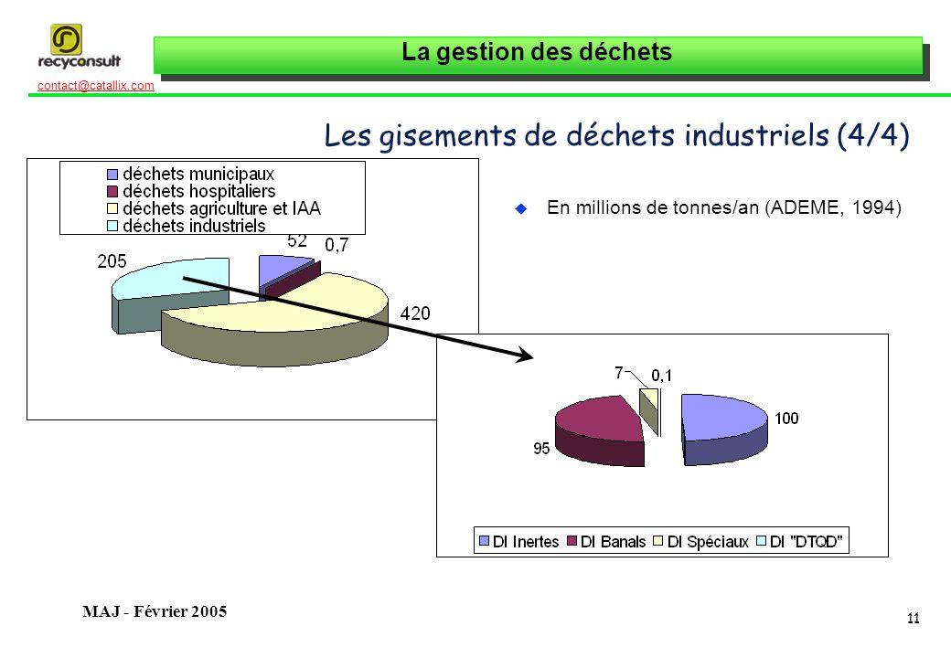 La gestion des déchets 11 contact@catallix.com MAJ - Février 2005 Les gisements de déchets industriels (4/4) u En millions de tonnes/an (ADEME, 1994)