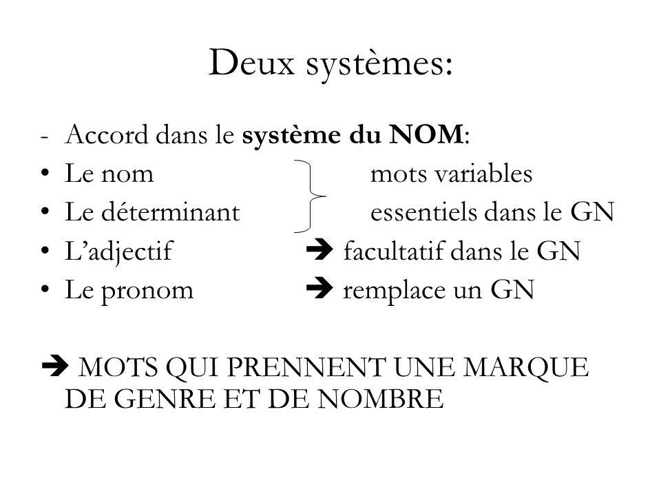 Deux systèmes: -Accord dans le système du NOM: Le nommots variables Le déterminantessentiels dans le GN Ladjectif facultatif dans le GN Le pronom remp