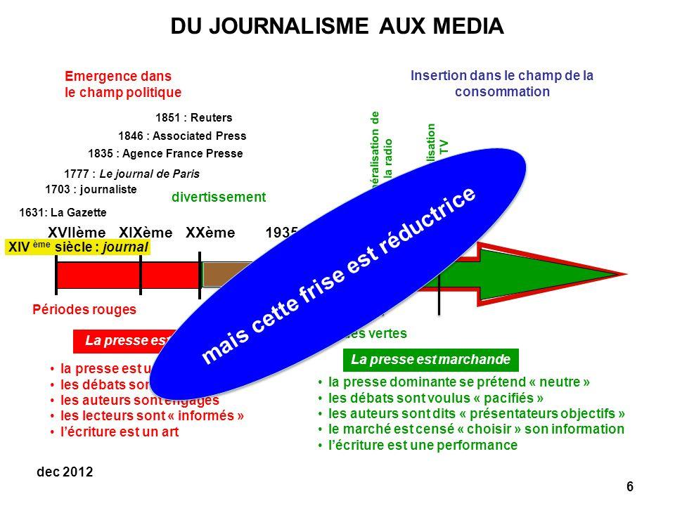 6 dec 2012 Périodes vertes la presse dominante se prétend « neutre » les débats sont voulus « pacifiés » les auteurs sont dits « présentateurs objectifs » le marché est censé « choisir » son information lécriture est une performance La presse est marchande DU JOURNALISME AUX MEDIA Périodes rouges La presse est citoyenne la presse est une presse dopinion les débats sont polémiques les auteurs sont engagés les lecteurs sont « informés » lécriture est un art Insertion dans le champ de la consommation divertissement Emergence dans le champ politique 1631: La Gazette 1777 : Le journal de Paris 1703 : journaliste XVIIème XIXème XXème 1935 1945 1960 1983 1835 : Agence France Presse 1846 : Associated Press 1851 : Reuters XIV ème siècle : journal Généralisation de la radio Généralisation de la TV mais cette frise est réductrice