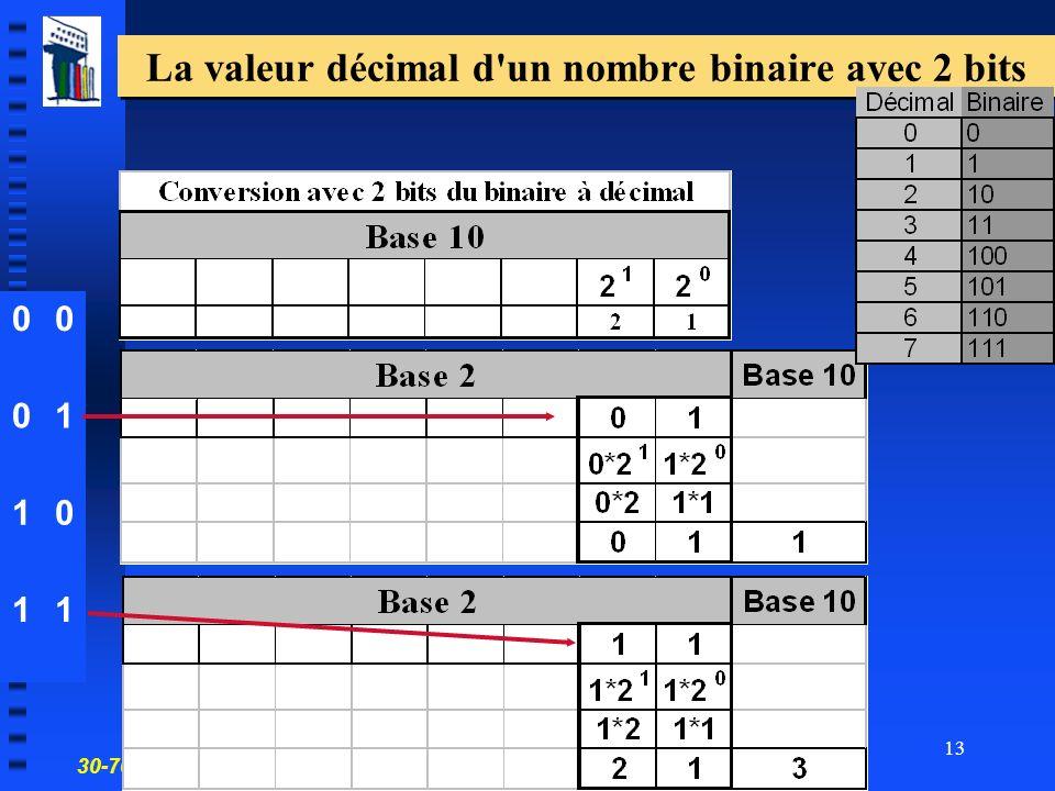 30-700-96 Introduction à linformatique en gestion 13 La valeur décimal d un nombre binaire avec 2 bits 00 01 10 11
