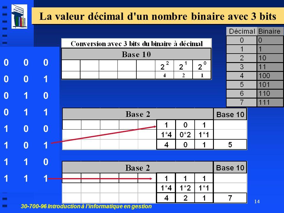 30-700-96 Introduction à linformatique en gestion 14 La valeur décimal d un nombre binaire avec 3 bits 000 001 010 011 100 101 110 111