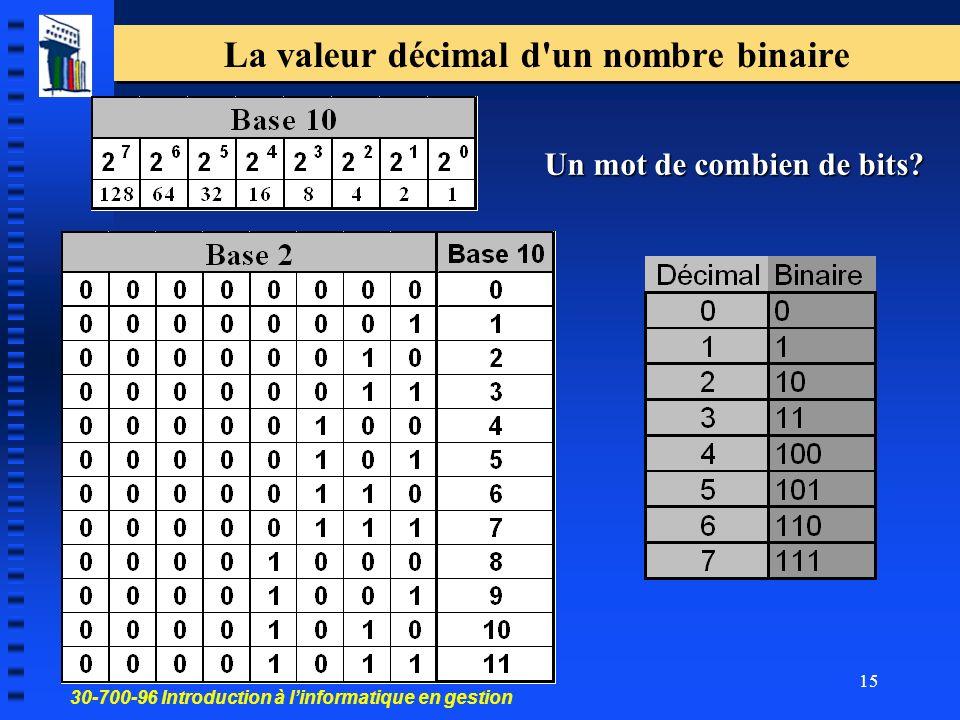 30-700-96 Introduction à linformatique en gestion 15 La valeur décimal d un nombre binaire Un mot de combien de bits?