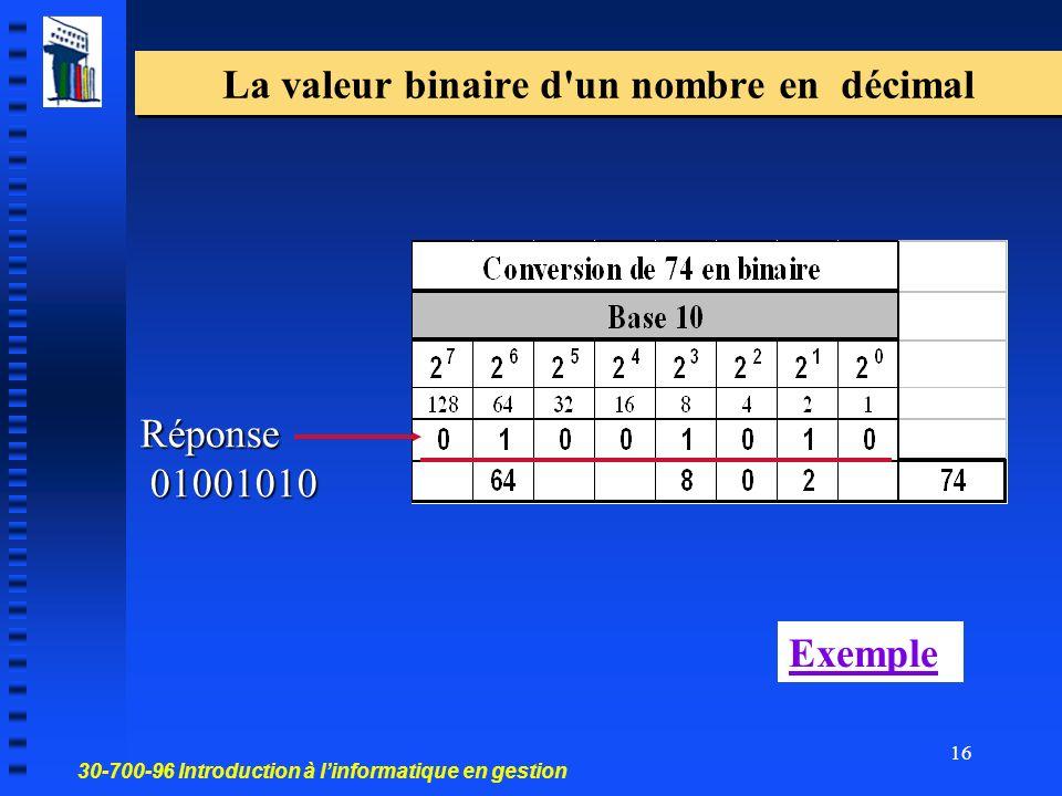 30-700-96 Introduction à linformatique en gestion 16 La valeur binaire d un nombre en décimal Réponse 01001010 Exemple