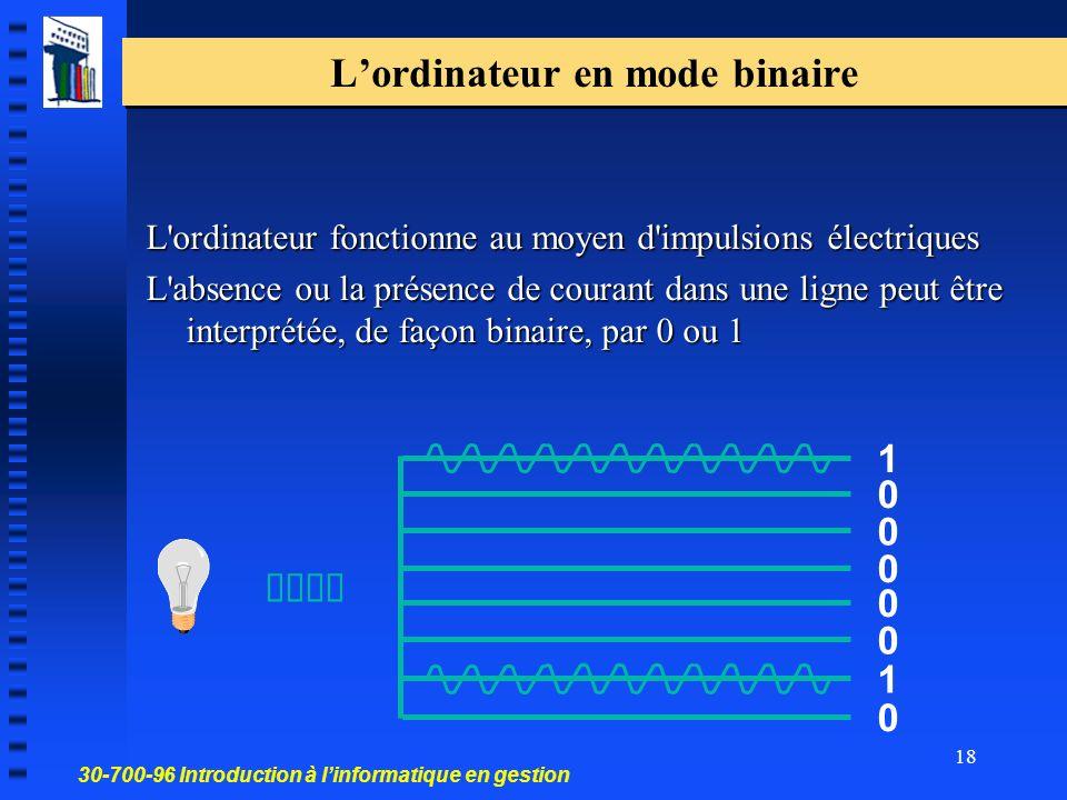 30-700-96 Introduction à linformatique en gestion 18 Lordinateur en mode binaire L ordinateur fonctionne au moyen d impulsions électriques L absence ou la présence de courant dans une ligne peut être interprétée, de façon binaire, par 0 ou 1 1 0 1 0 0 0 0 0