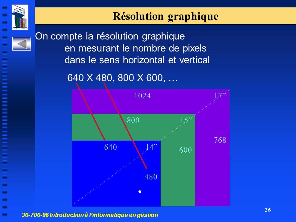 30-700-96 Introduction à linformatique en gestion 36 Résolution graphique On compte la résolution graphique en mesurant le nombre de pixels dans le sens horizontal et vertical 640 X 480, 800 X 600, … 1024 17 768 800 15 600 640 14 480