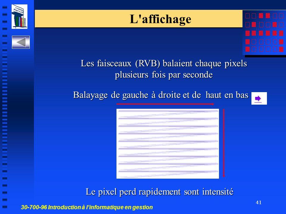 30-700-96 Introduction à linformatique en gestion 41 L affichage Le pixel perd rapidement sont intensité Balayage de gauche à droite et de haut en bas Les faisceaux (RVB) balaient chaque pixels plusieurs fois par seconde