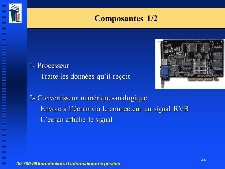 30-700-96 Introduction à linformatique en gestion 44 Composantes 1/2 1- Processeur Traite les données quil reçoit 2- Convertisseur numérique-analogique Envoie à lécran via le connecteur un signal RVB Lécran affiche le signal
