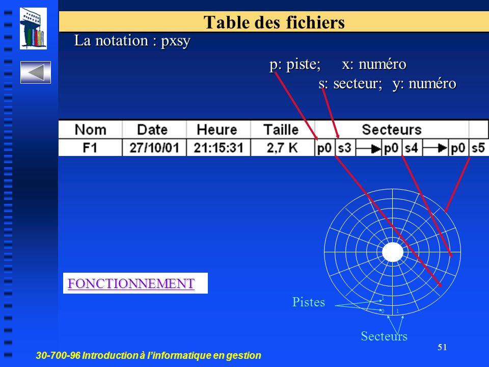 30-700-96 Introduction à linformatique en gestion 51 Table des fichiers FONCTIONNEMENT 0 1 1 Secteurs Pistes La notation : pxsy p: piste; x: numéro s: secteur; y: numéro