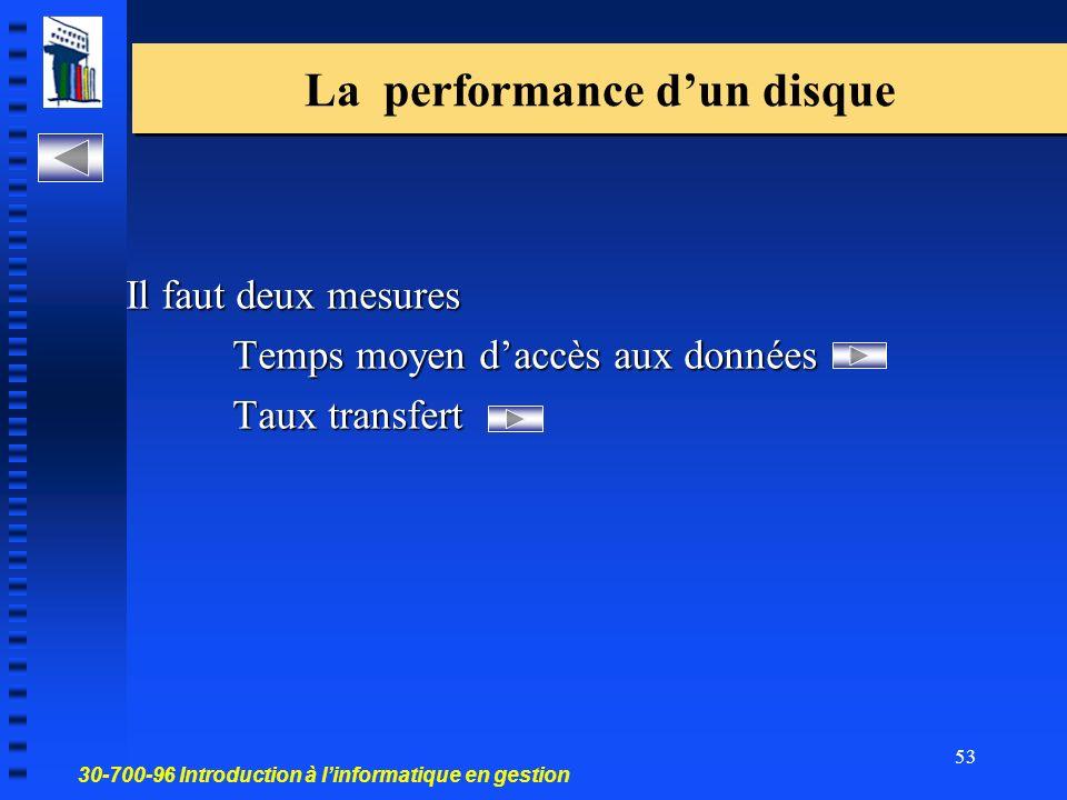 30-700-96 Introduction à linformatique en gestion 53 La performance dun disque Il faut deux mesures Temps moyen daccès aux données Taux transfert