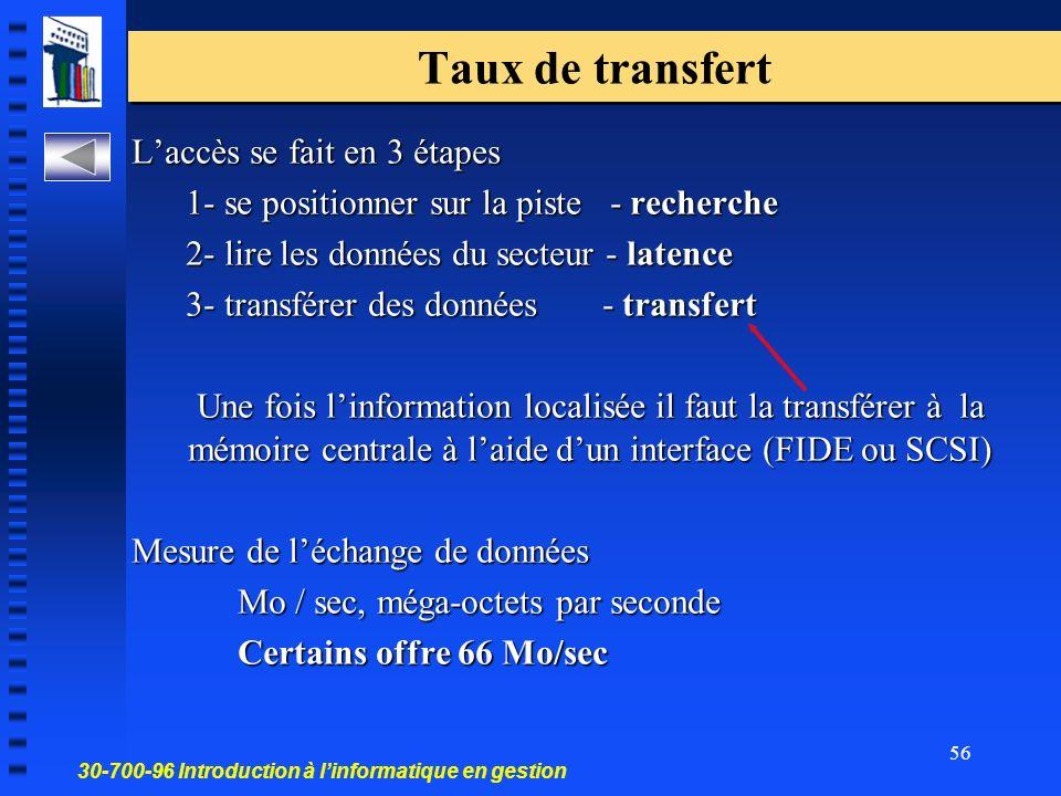 30-700-96 Introduction à linformatique en gestion 56 Taux de transfert Laccès se fait en 3 étapes 1- se positionner sur la piste - recherche 2- lire les données du secteur - latence 3- transférer des données - transfert Une fois linformation localisée il faut la transférer à la mémoire centrale à laide dun interface (FIDE ou SCSI) Mesure de léchange de données Mo / sec, méga-octets par seconde Certains offre 66 Mo/sec
