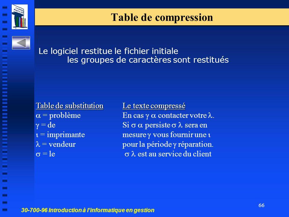 30-700-96 Introduction à linformatique en gestion 66 Le logiciel restitue le fichier initiale les groupes de caractères sont restitués Table de compression Table de substitutionLe texte compressé Table de substitutionLe texte compressé = problèmeEn cas contacter votre.