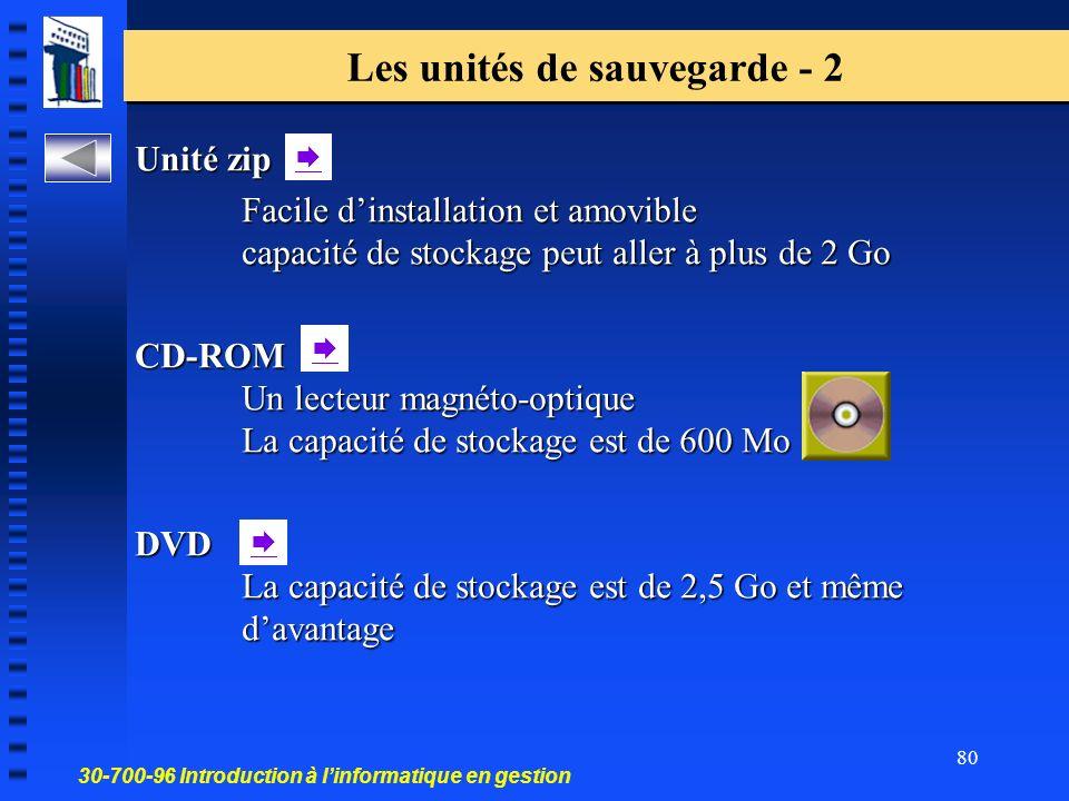 30-700-96 Introduction à linformatique en gestion 80 Unité zip Facile dinstallation et amovible capacité de stockage peut aller à plus de 2 Go CD-ROM Un lecteur magnéto-optique La capacité destockage est de 600 Mo DVD La capacité de stockage est de 2,5 Go et même davantage Les unités de sauvegarde - 2