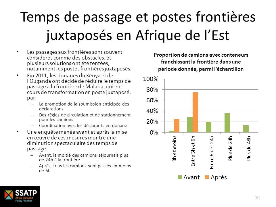 Temps de passage et postes frontières juxtaposés en Afrique de lEst Les passages aux frontières sont souvent considérés comme des obstacles, et plusie