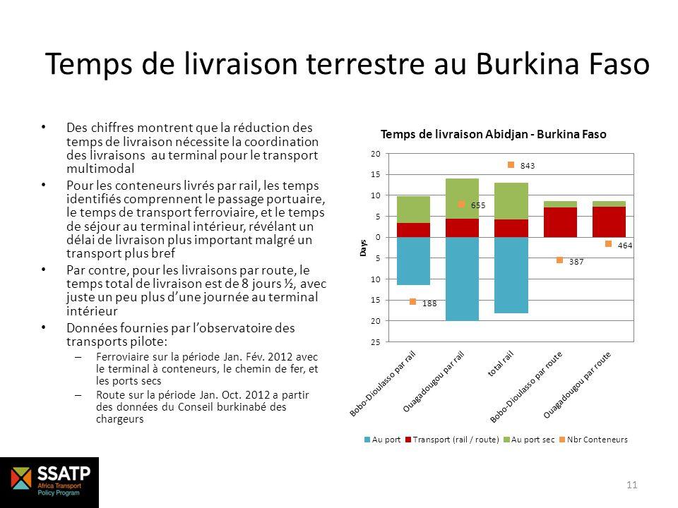 Temps de livraison terrestre au Burkina Faso Des chiffres montrent que la réduction des temps de livraison nécessite la coordination des livraisons au