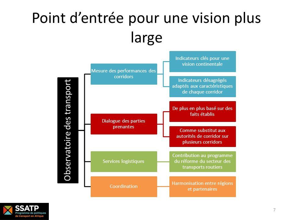 Point dentrée pour une vision plus large Observatoire des transport Mesure des performances des corridors Indicateurs clés pour une vision continental