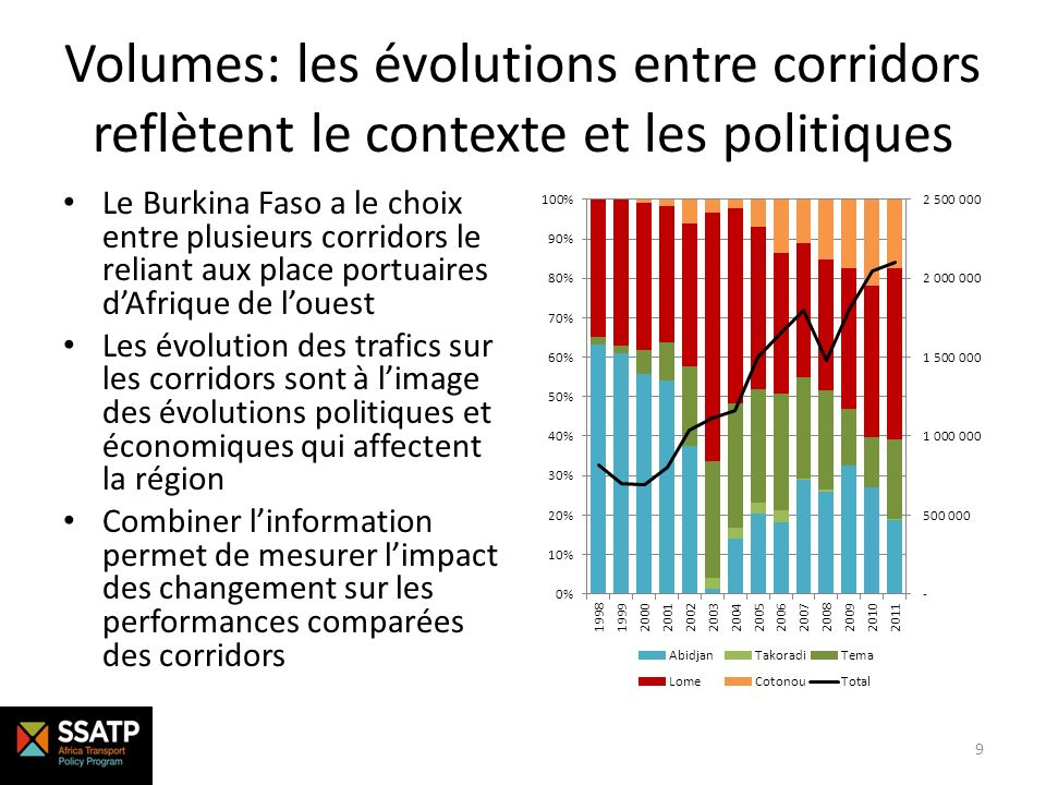 Volumes: les évolutions entre corridors reflètent le contexte et les politiques Le Burkina Faso a le choix entre plusieurs corridors le reliant aux pl