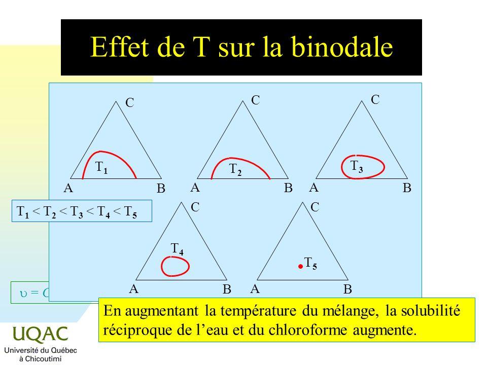 = C + 2 - Effet de T sur la binodale B A C T1T1 A B C T2T2 A B C T3T3 A B C T4T4 A B C T5T5 En augmentant la température du mélange, la solubilité réc