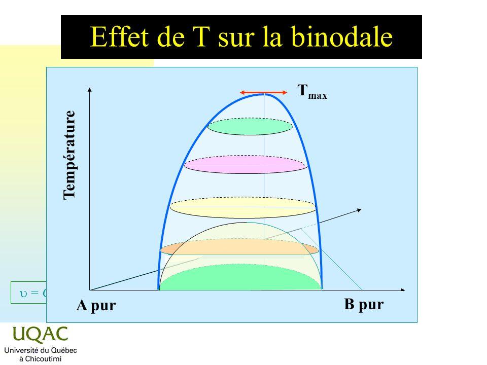 = C + 2 - Température A pur B pur Effet de T sur la binodale T max