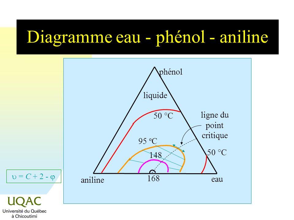= C + 2 - Diagramme eau - phénol - aniline liquide aniline eau phénol 95 º C148 168 ligne du point critique 50 °C