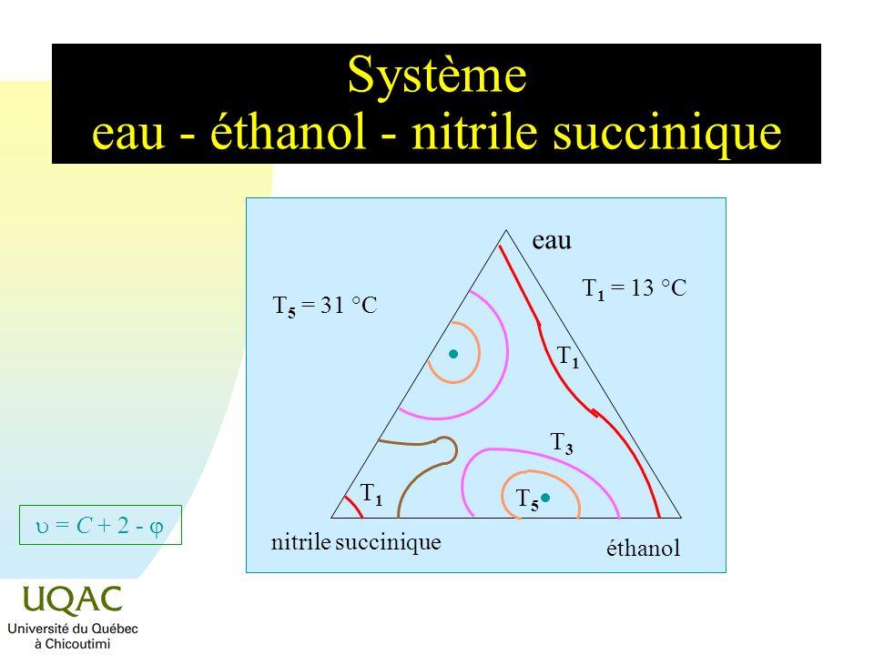 = C + 2 - Système de trois liquides peu solubles mutuellement n La figure représente un système où chacune des paires de liquides est peu miscible, formant ainsi trois binodales de saturation.