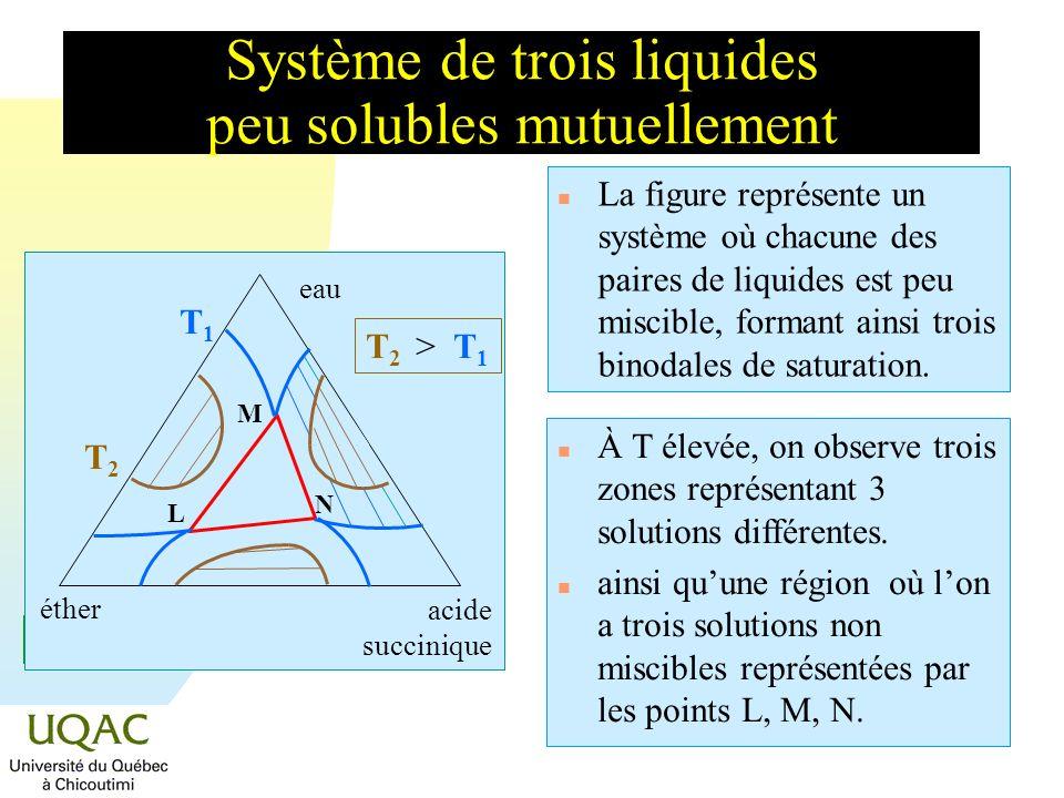 = C + 2 - Étude du liquidus Pb - Bi - Sn T (°C) Pb Sn 327 231 71% 1,4% Bi 127 268 133 96 Pb 327 Sn 231 Bi 268 150 200 250 96 150 175 200 Mélange eutectique ternaire Pb:Bi:Sn (36:52,5:15,5).