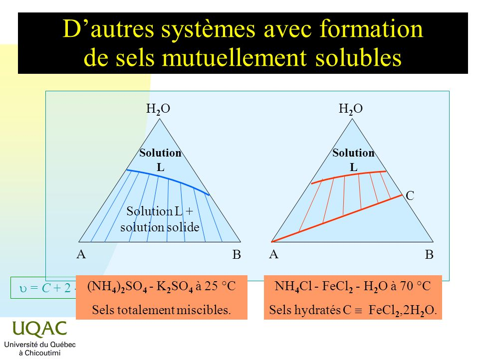 = C + 2 - Dautres systèmes avec formation de sels mutuellement solubles H2OH2O A B Solution L H2OH2O A B (NH 4 ) 2 SO 4 - K 2 SO 4 à 25 °C Sels totale