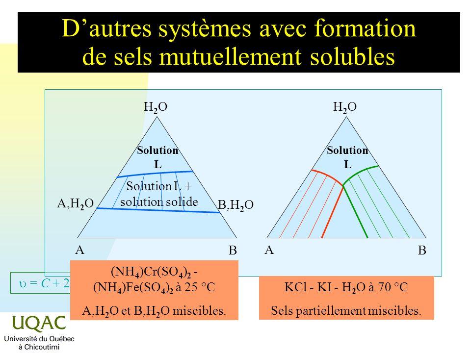 = C + 2 - Dautres systèmes avec formation de sels partiellement miscibles H2OH2O A B Solution L H2OH2O A B MnCl 2 - CoCl 2 à 15-20 °C A MnCl 2,4H 2 O et B MnCl 2,6H 2 O.