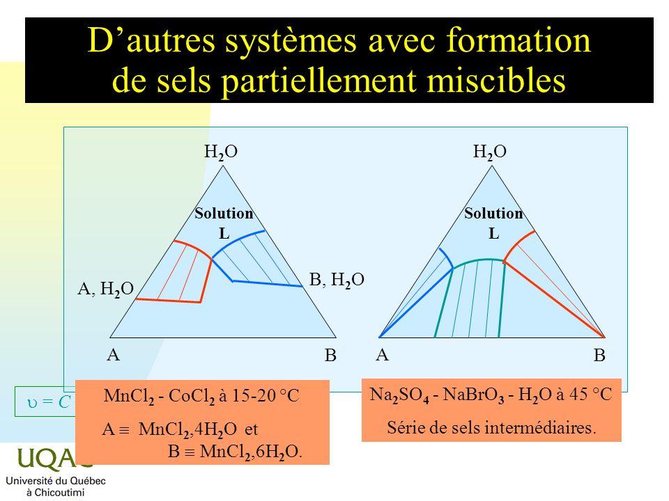 = C + 2 - Dautres systèmes avec formation de sels partiellement miscibles H2OH2O A B Solution L H2OH2O A B MnCl 2 - CoCl 2 à 15-20 °C A MnCl 2,4H 2 O