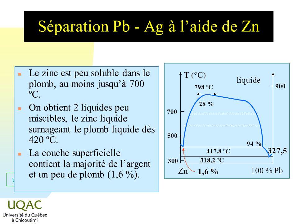 = C + 2 - Séparation Pb - Ag à laide de Zn n Le zinc est peu soluble dans le plomb, au moins jusquà 700 ºC. n On obtient 2 liquides peu miscibles, le