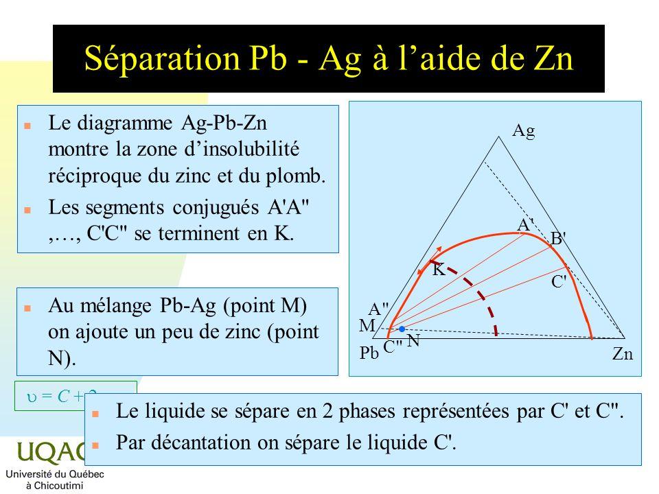 = C + 2 - Séparation Pb - Ag à laide de Zn n Le diagramme Ag-Pb-Zn montre la zone dinsolubilité réciproque du zinc et du plomb. n Les segments conjugu