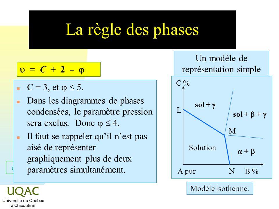 = C + 2 - La règle des phases C = 3, et 5. Dans les diagrammes de phases condensées, le paramètre pression sera exclus. Donc 4. n Il faut se rappeler