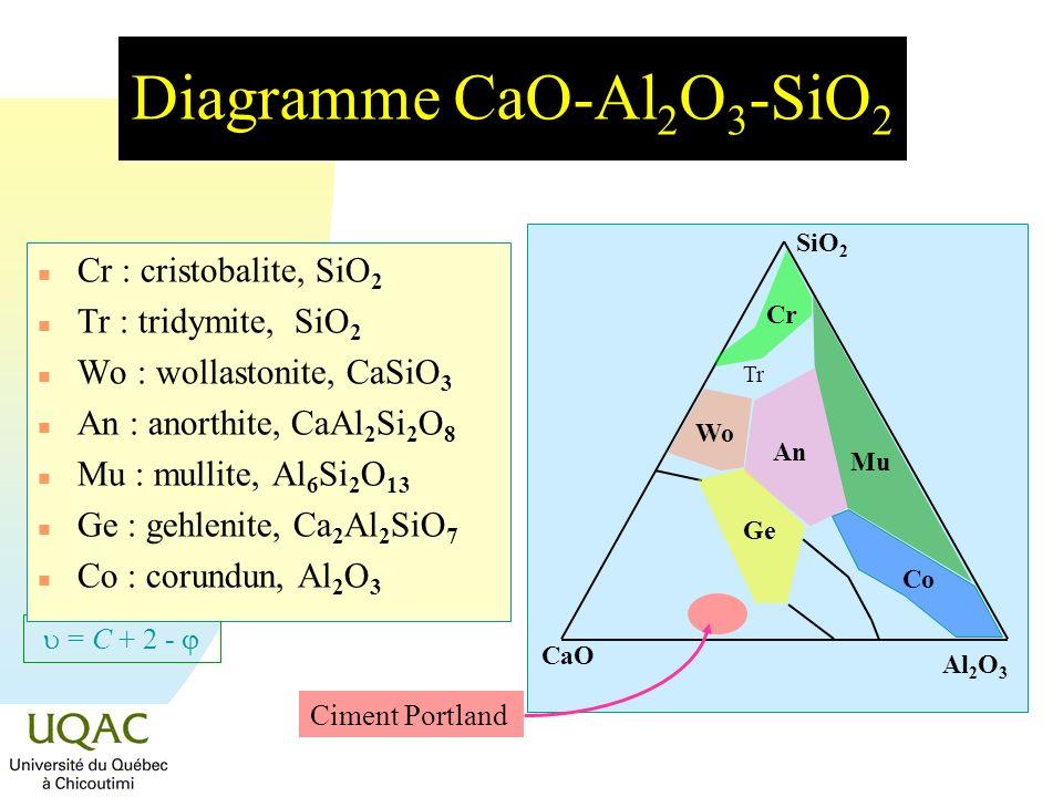 = C + 2 - Diagramme CaO-Al 2 O 3 -SiO 2 n Cr : cristobalite, SiO 2 n Tr : tridymite, SiO 2 n Wo : wollastonite, CaSiO 3 n An : anorthite, CaAl 2 Si 2