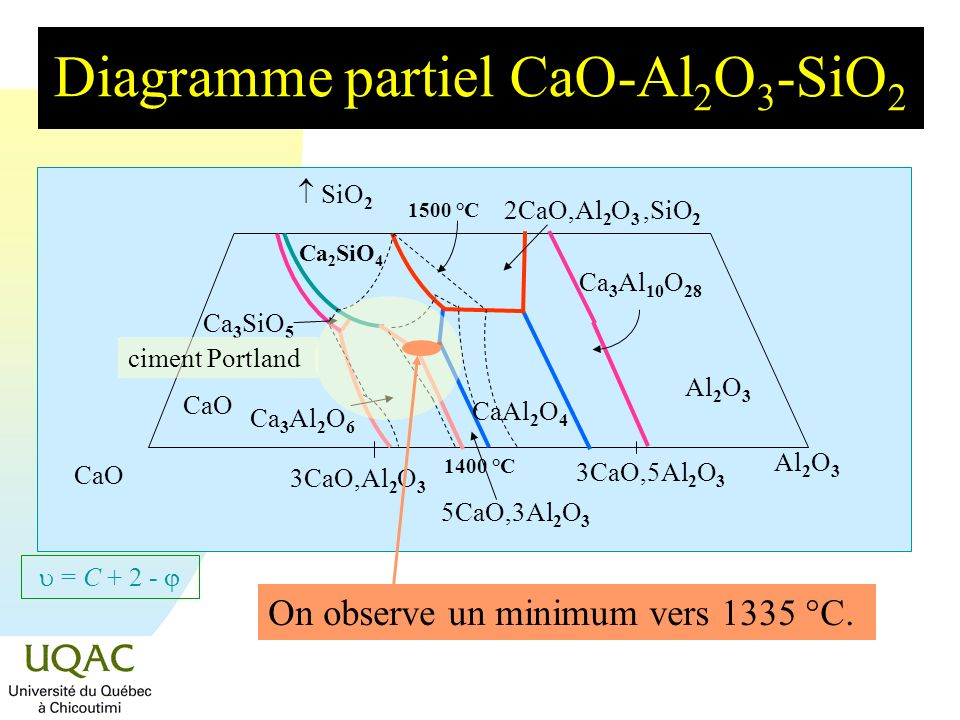 = C + 2 - Diagramme partiel CaO-Al 2 O 3 -SiO 2 On observe un minimum vers 1335 °C.