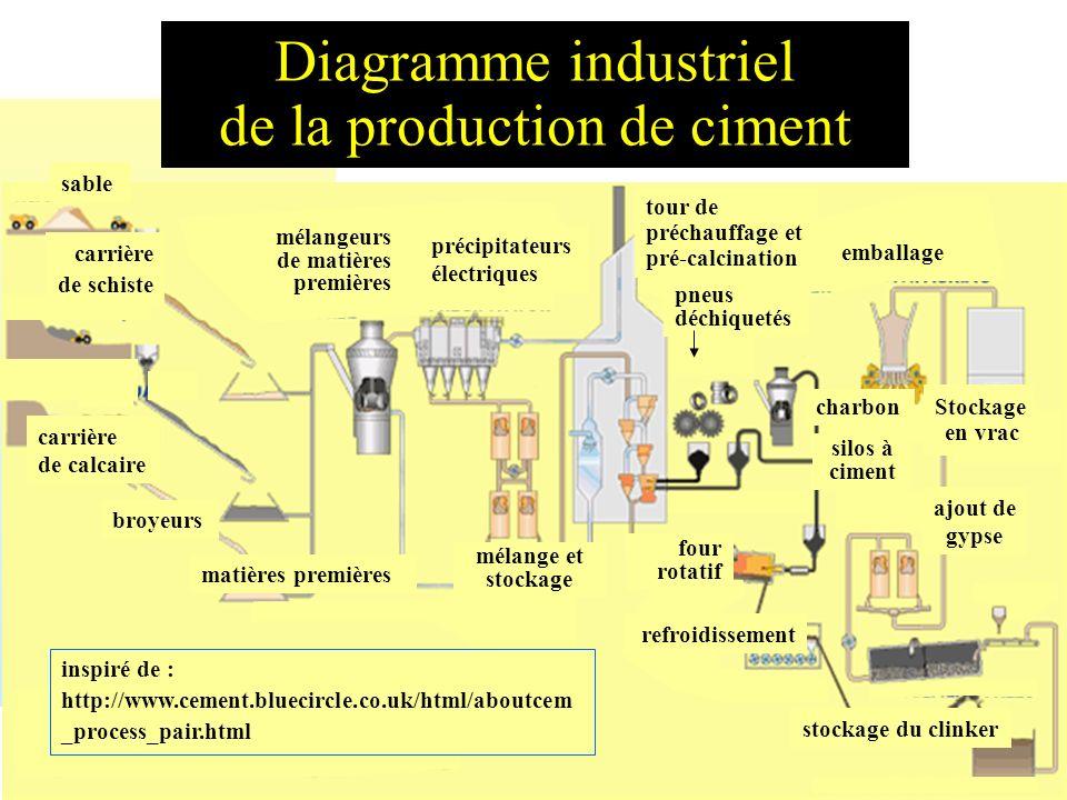 = C + 2 - Diagramme industriel de la production de ciment sable carrière de schiste carrière de calcaire broyeurs mélangeurs de matières premières pré