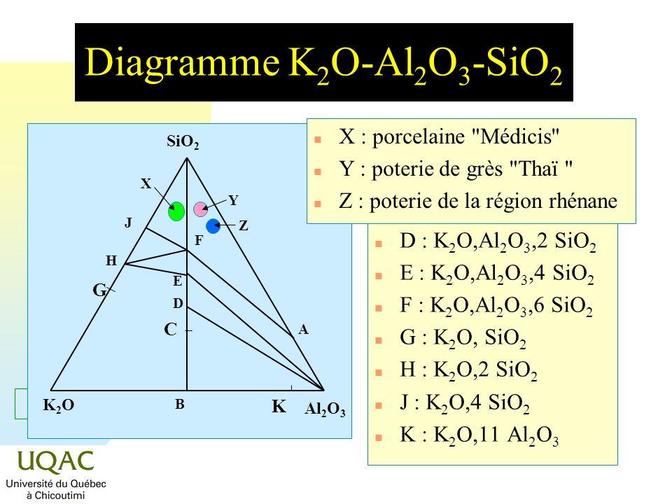 = C + 2 - Diagramme K 2 O-Al 2 O 3 -SiO 2 n A : 3 Al 2 O 3,2 SiO 2 n B : K 2 O,Al 2 O 3 n C : K 2 O,Al 2 O 3,SiO 2 n D : K 2 O,Al 2 O 3,2 SiO 2 n E :